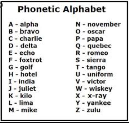 Phonetic Alphabet Lisa Thissen Hodge A Bloggers Life